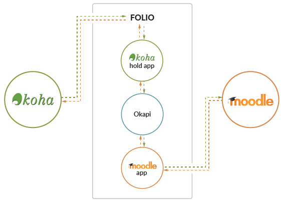 Diagram showing integration of FOLIO, Koha and Moodle